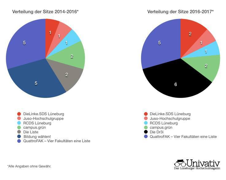 Sitzverteilung in der letzten Wahlperiode und jetzt / (C) Univativ