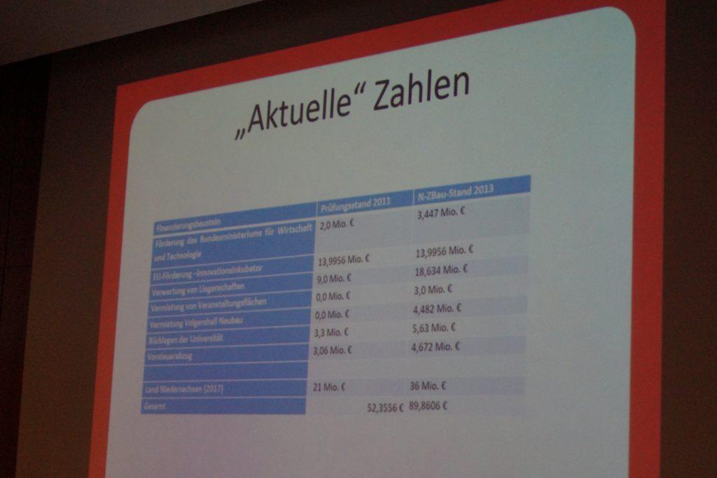 AStA übt Kritik am Zentralgebäude