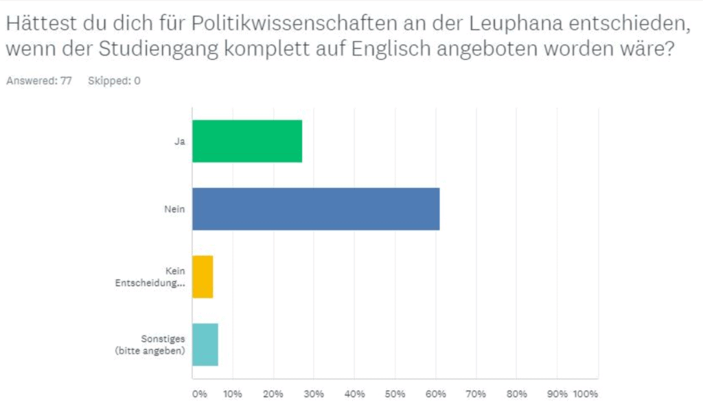 Do you speak English? – Präsidium will Studiengang Politikwissenschaft umstellen?