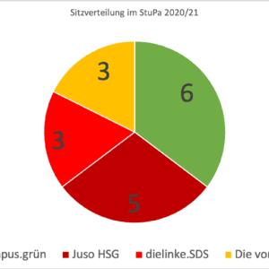 Hochschulwahl 2020: Vorläufige Ergebnisse für das StuPa liegen vor