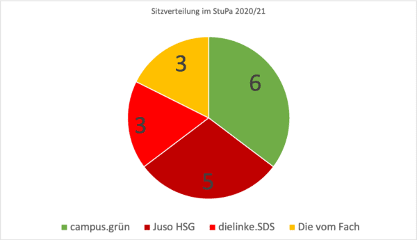 Sitzverteilung im StuPa - Legislatur 2020/21