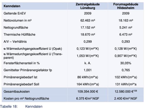 Tabelle 18 - Bericht Landesrechnungshof Jahr 2021 - (c) LHR NDS